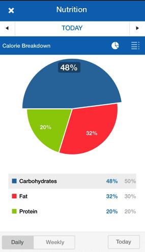 Making Sense Of Those Pie Charts Myfitnesspal