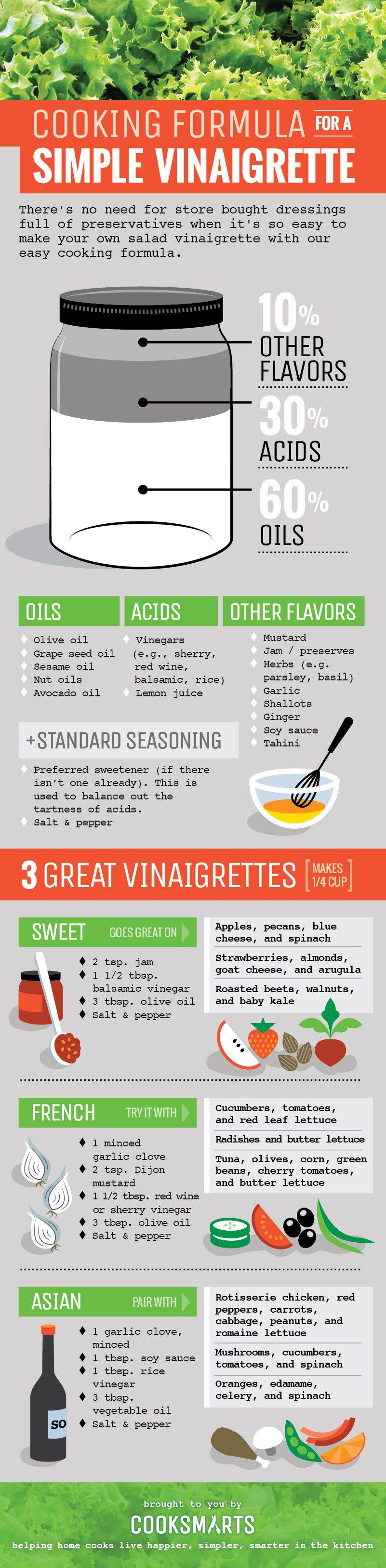 Cook Smarts Homemade Salad Dressing
