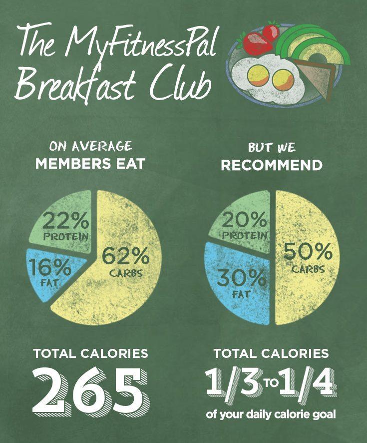 MyfitnessPal Breakfast Club