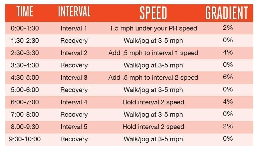 treadmill intervals infographic