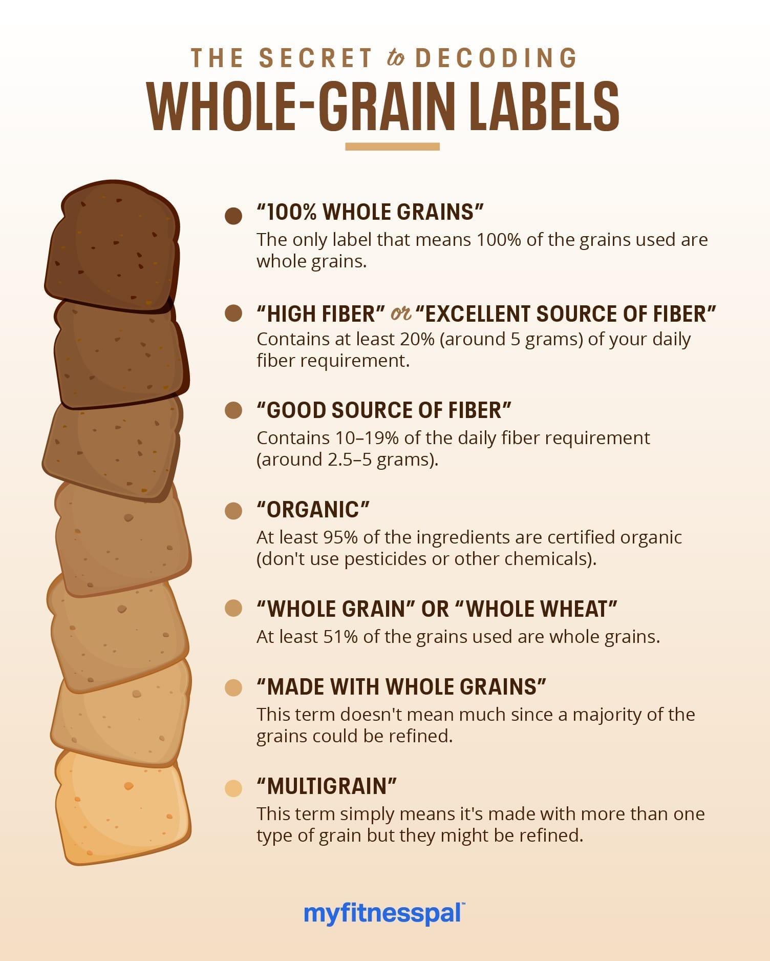 The Secret to Decoding Whole-Grain Labels